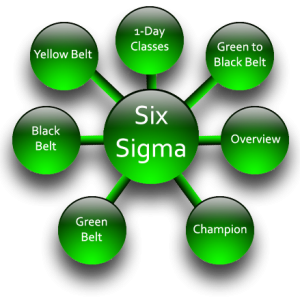 Best Six Sigma Certification Programs