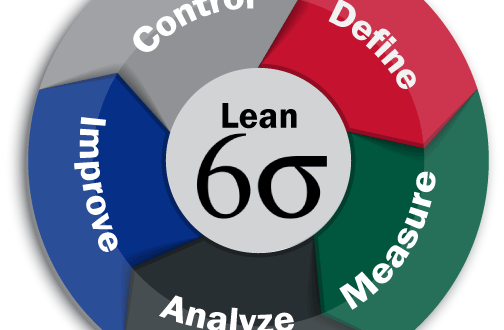 Six Sigma Certification Programs