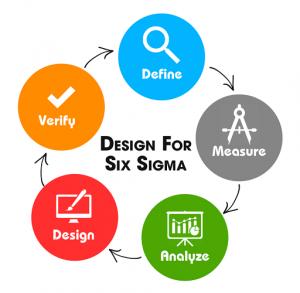 Six Sigma Green Belt Test