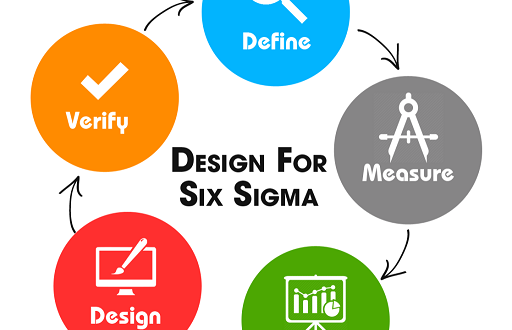 Six Sigma Green Belt Test