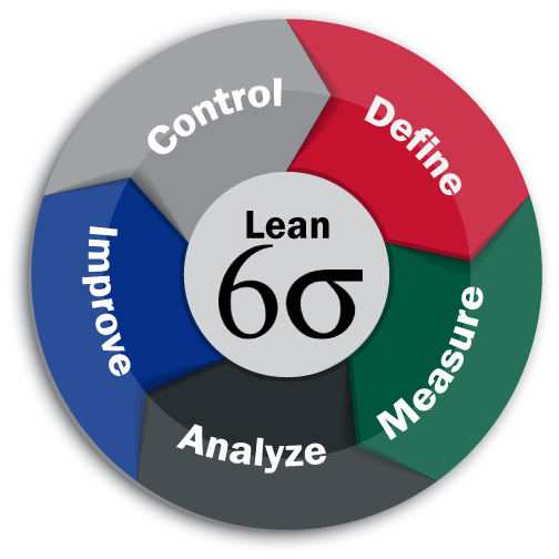 The Benefits Of Taking The Best Six Sigma Certification